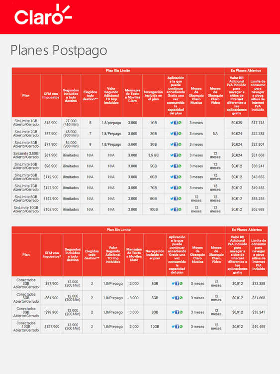 Ofertas de Claro, Planes Postpago