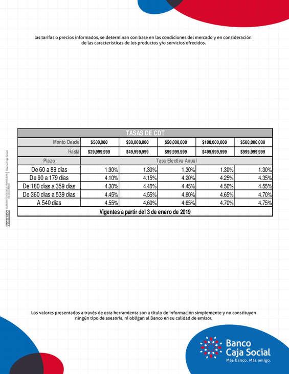 Ofertas de Banco Caja Social, Tasas CDT